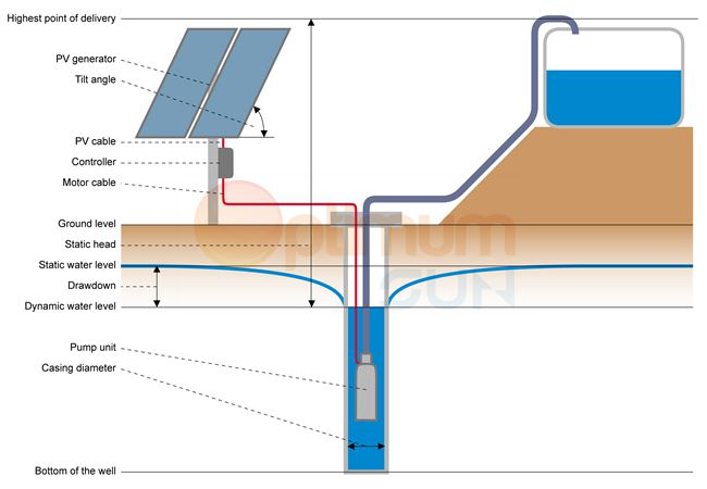 ../images/optimum sun solar water pump-1